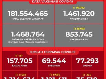 Data Vaksinasi COVID-19 (Update per 25 Februari 2021)