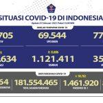 Pasien Sembuh Bertambah Menjadi 1.121.411 Orang - Berita Terkini