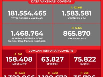 Data Vaksinasi COVID-19 (Update per 26Februari 2021)