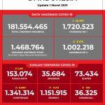 Data Vaksinasi COVID-19 (Update per 1Maret 2021)