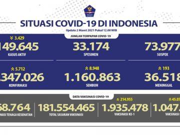 Kesembuhan COVID-19 Terus Meningkat Menjadi 1.160.863 Orang - Berita Terkini