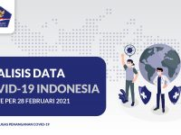 Analisis Data COVID-19 Indonesia (Update Per 28 Februari 2021) - Berita Terkini