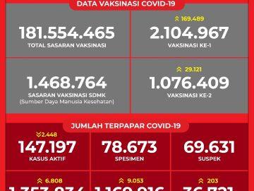 Data Vaksinasi COVID-19 (Update per 3Maret 2021)