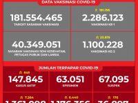 Data Vaksinasi COVID-19 (Update per 4Maret 2021)