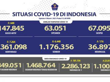 Pasien Sembuh Terus Meningkat Menjadi 1.176 356 Orang - Berita Terkini