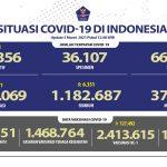 Kesembuhan COVID-19 Meningkat Lagi Sebanyak 1.182.687 Orang - Berita Terkini