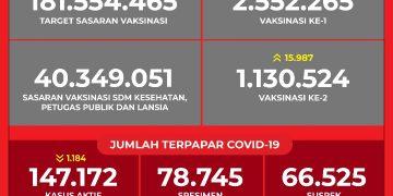 Data Vaksinasi COVID-19 (Update per 6 Maret 2021)