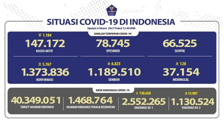 Kesembuhan COVID-19 Meningkat Lagi Menjadi 1.189.510 Orang - Berita Terkini