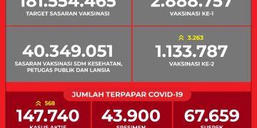 Data Vaksinasi COVID-19 (Update per 7Maret 2021)