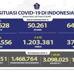 Lebih Dari 1,2 Juta Orang Sembuh Dari COVID-19 - Berita Terkini