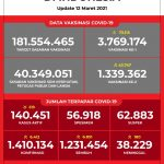 Data Vaksinasi COVID-19 (Update per 12 Maret 2021)