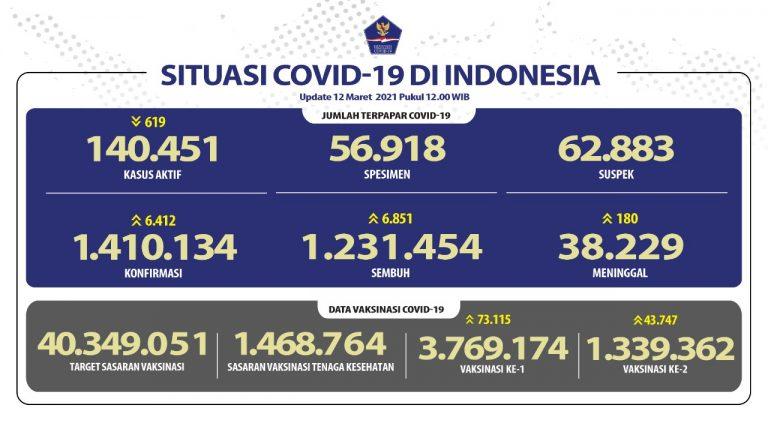Pasien Sembuh Meningkat Lagi Mencapai 1.231.454 Orang - Berita Terkini