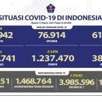 Pasien Sembuh Meningkat Lagi Mencapai 1.237.470 Orang - Berita Terkini