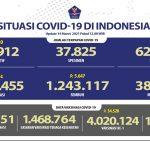 Pasien Sembuh Meningkat Lagi Mencapai 1.243.117 Orang - Berita Terkini
