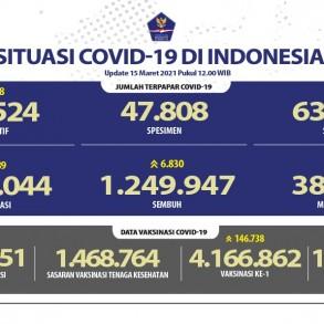 Pasien Sembuh Meningkat Lagi Mencapai 1.249.947 Orang - Berita Terkini