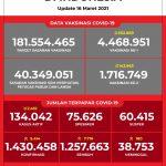 Data Vaksinasi COVID-19 (Update per 16Maret 2021)