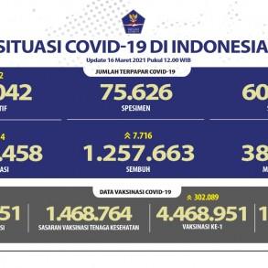Pasien Sembuh Terus Meningkat Mencapai 1.257.663 Orang - Berita Terkini