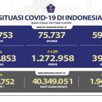 Pasien Sembuh Terus Meningkat Mencapai 1.272.958 Orang - Berita Terkini