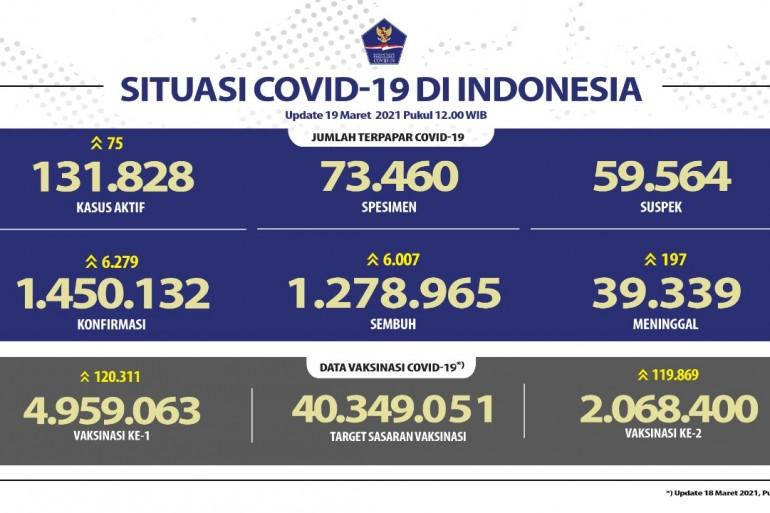 Pasien Sembuh Terus Meningkat Mencapai 1.278.965 Orang - Berita Terkini