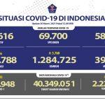 Pasien Sembuh Terus Meningkat Mencapai 1.284.725 Orang - Berita Terkini