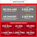 Data Vaksinasi COVID-19 (Update per 21Maret 2021)