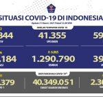 Pasien Sembuh Terus Meningkat Mencapai 1.290.790 Orang - Berita Terkini