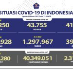 Pasien Sembuh Terus Meningkat Mencapai 1.297.967 Orang - Berita Terkini