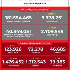Data Vaksinasi COVID-19 (Update per 24Maret 2021)
