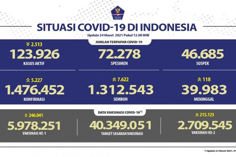 Pasien Sembuh Terus Bertambah Menjadi 1.312.543 Orang - Berita Terkini