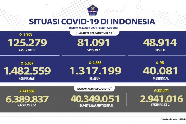 Pasien Sembuh Terus Bertambah Menjadi 1.317.199 Orang - Berita Terkini