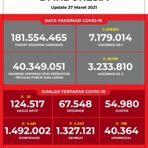 Data Vaksinasi COVID-19 (Update per 27 Maret 2021)
