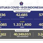Pasien Sembuh Terus Bertambah Menjadi 1.331.400 Orang - Berita Terkini