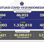 Pasien Sembuh Semakin Meningkat Mencapai 1.336.818 Orang - Berita Terkini