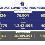 Pasien Sembuh Semakin Meningkat Mencapai 1.342.695 Orang - Berita Terkini