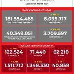 Data Vaksinasi COVID-19 (Update per 31Maret 2021)