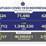 Pasien Sembuh Semakin Meningkat Mencapai 1.348.330 Orang - Berita Terkini