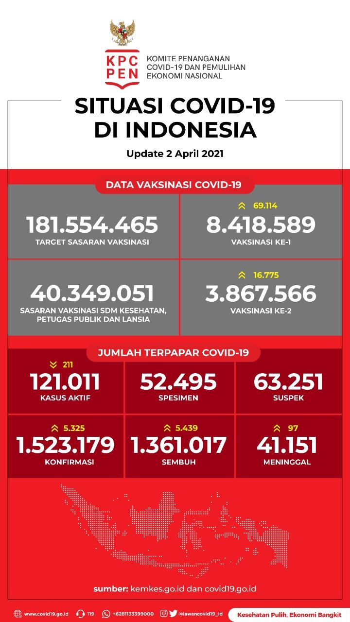 Data Vaksinasi COVID-19 (Update per 2April 2021)