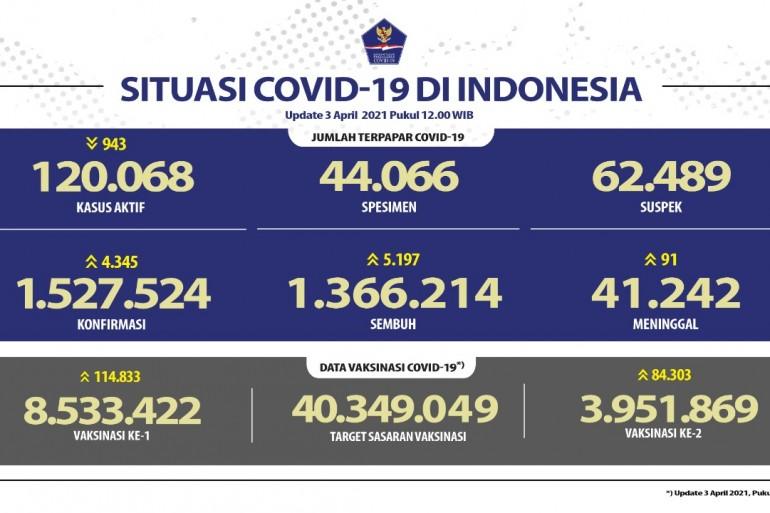 Pasien Sembuh Semakin Meningkat Mencapai 1.366.214 Orang - Berita Terkini