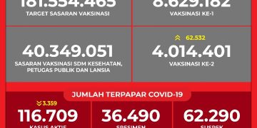 Data Vaksinasi COVID-19 (Update per 4 April 2021)