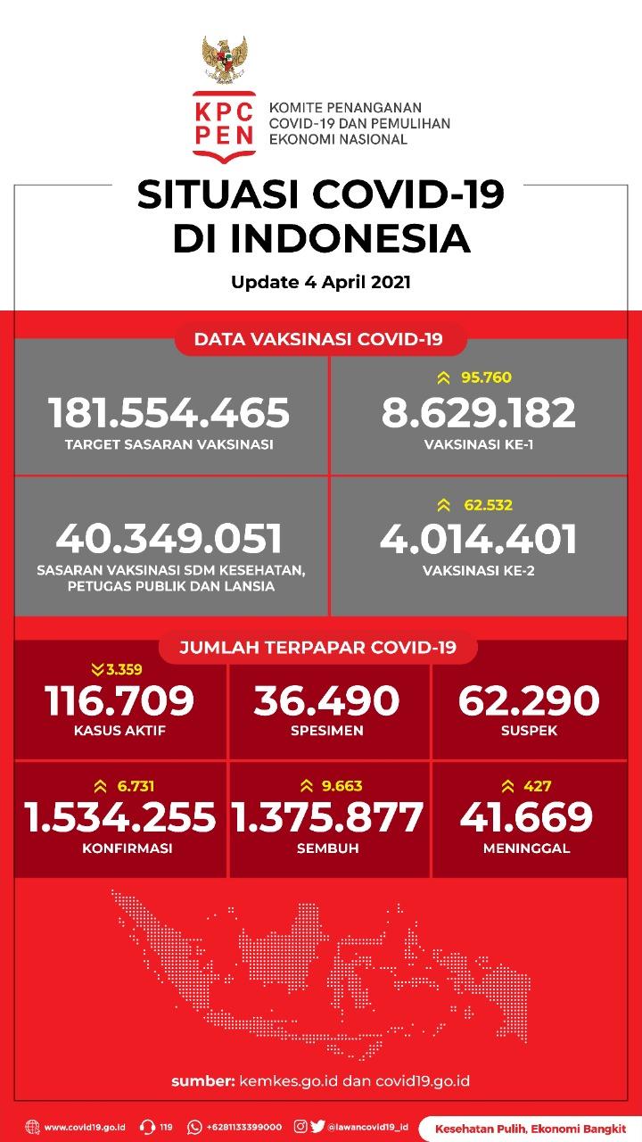 Data Vaksinasi COVID-19 (Update per 4April 2021)