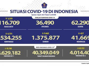 Pasien Sembuh Semakin Meningkat Mencapai 1.375.877 Orang - Berita Terkini