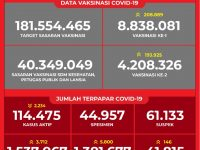 Data Vaksinasi COVID-19 (Update per 5 April 2021)