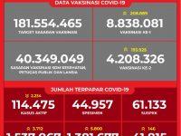 Data Vaksinasi COVID-19 (Update per 5April 2021)